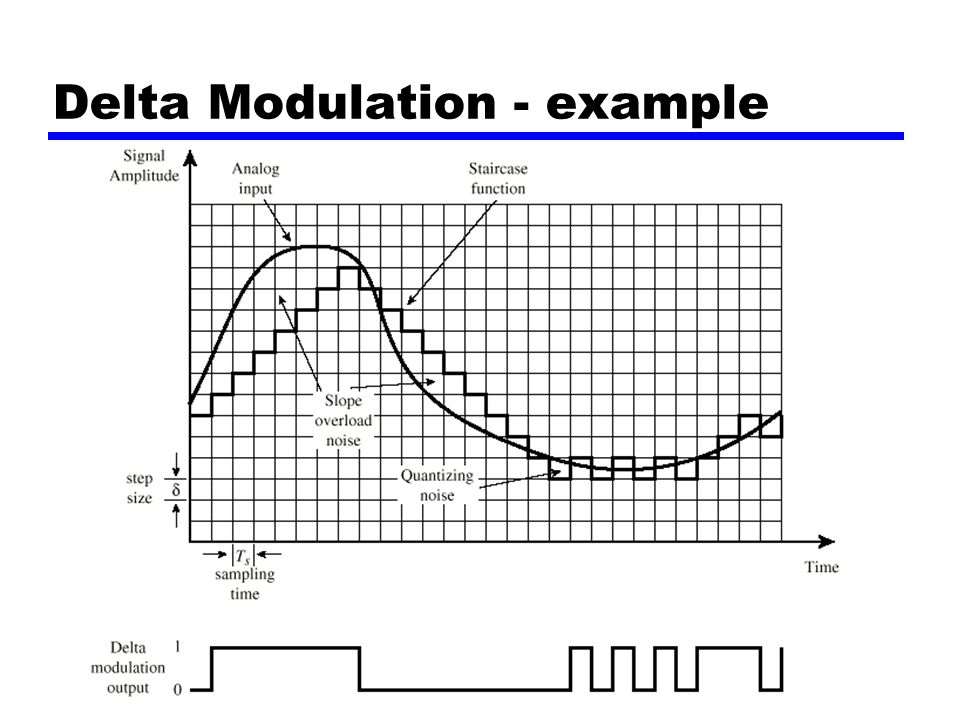 delta modulation pictures to pin on pinterest