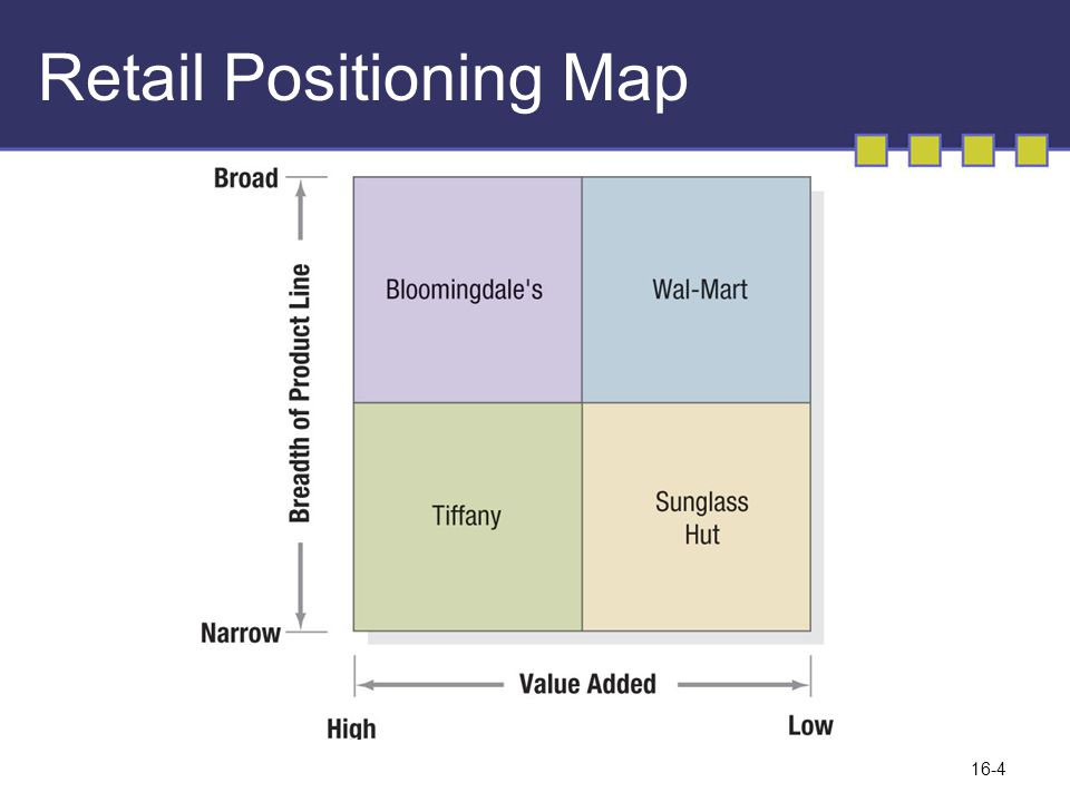 Retail Positioning Map