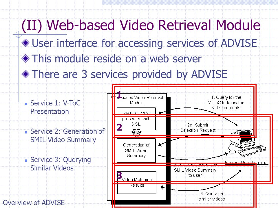 (II) Web-based Video Retrieval Module