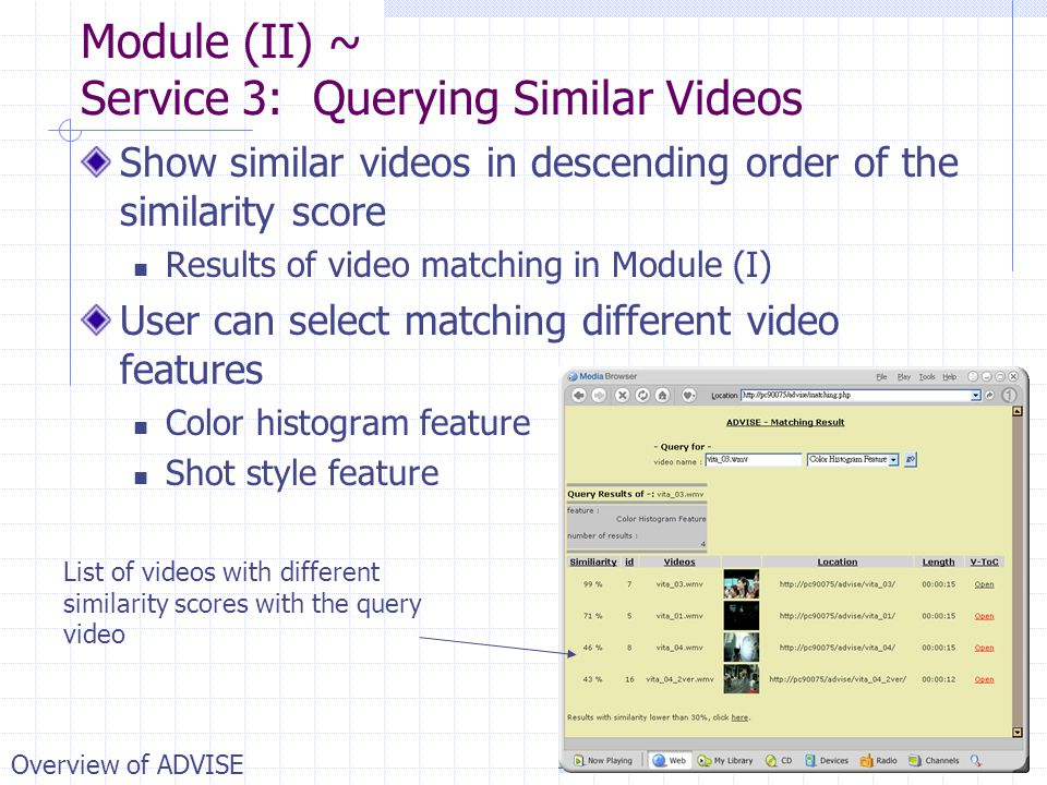Module (II) ~ Service 3: Querying Similar Videos