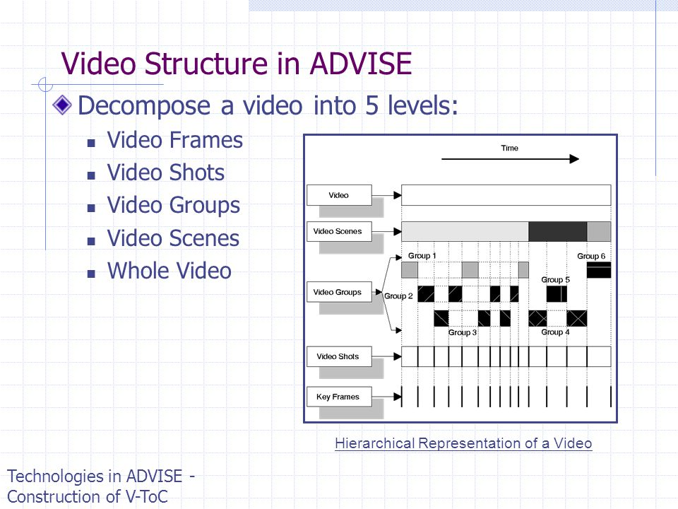 Video Structure in ADVISE