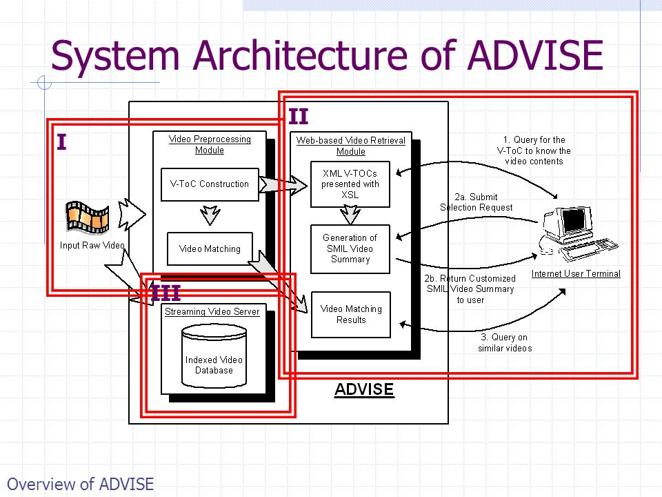 System Architecture of ADVISE