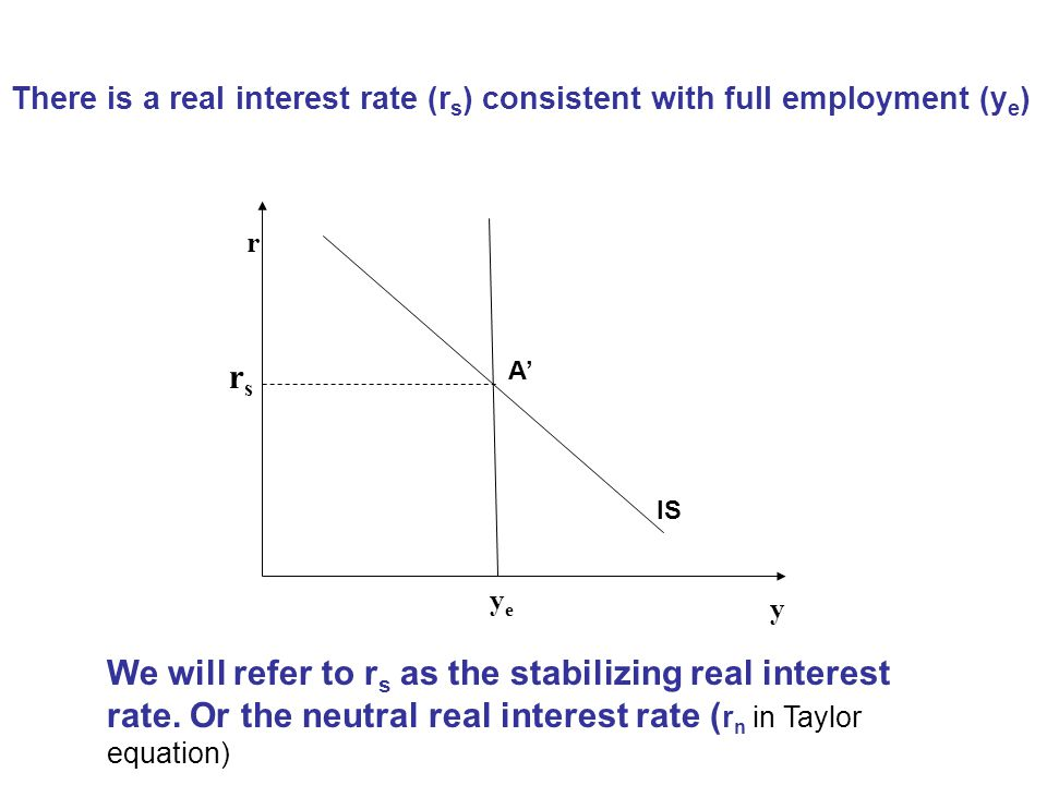 There is a real interest rate (rs) consistent with full employment (ye)