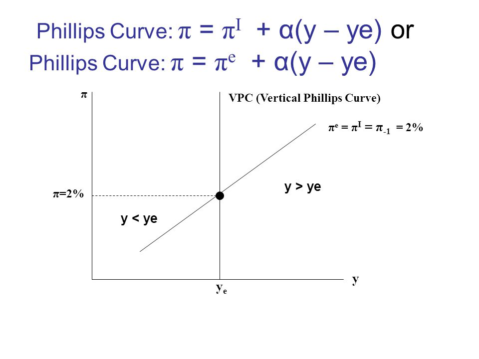 Phillips Curve: π = πI + α(y – ye) or Phillips Curve: π = πe + α(y – ye)