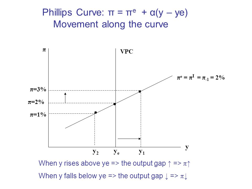 Phillips Curve: π = πe + α(y – ye) Movement along the curve