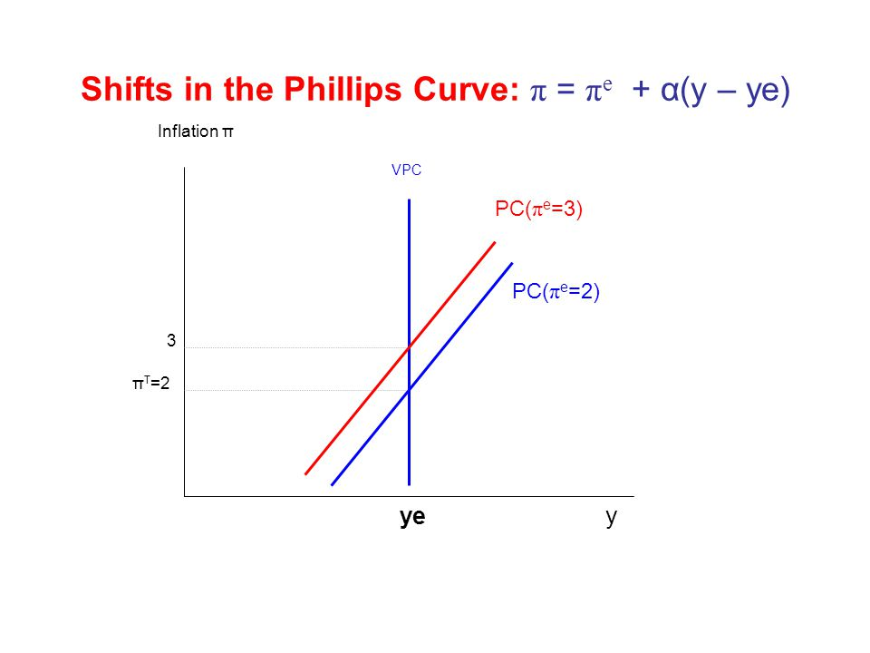 Shifts in the Phillips Curve: π = πe + α(y – ye)
