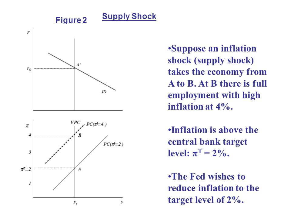 Inflation is above the central bank target level: πT = 2%.