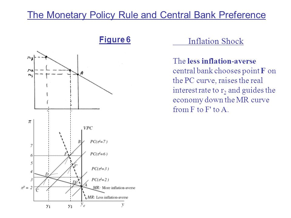 The Monetary Policy Rule and Central Bank Preference