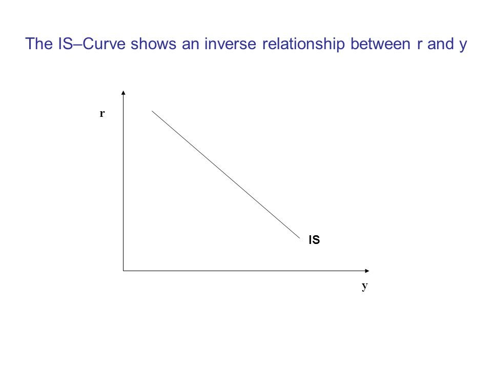 The IS–Curve shows an inverse relationship between r and y