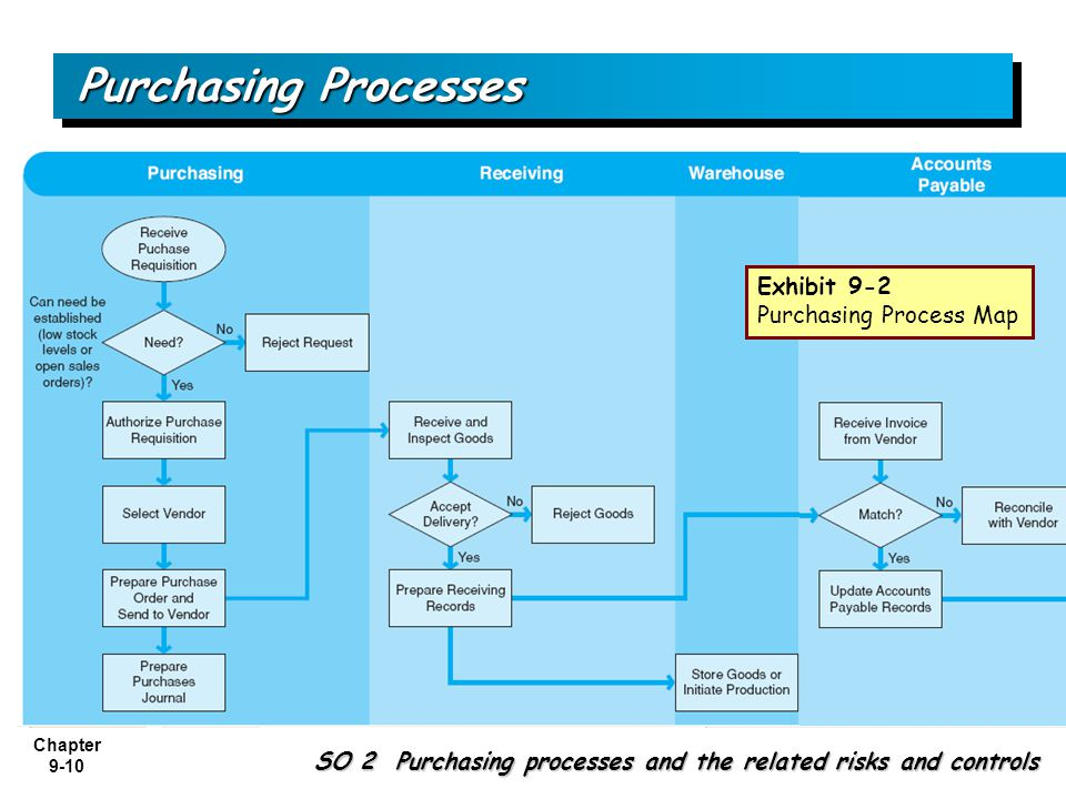 customer purchase decision process 5 stages of consumer buying decision process the marketer is responsible for selling the goods in the market so he must have the knowledge how the consumers actually.