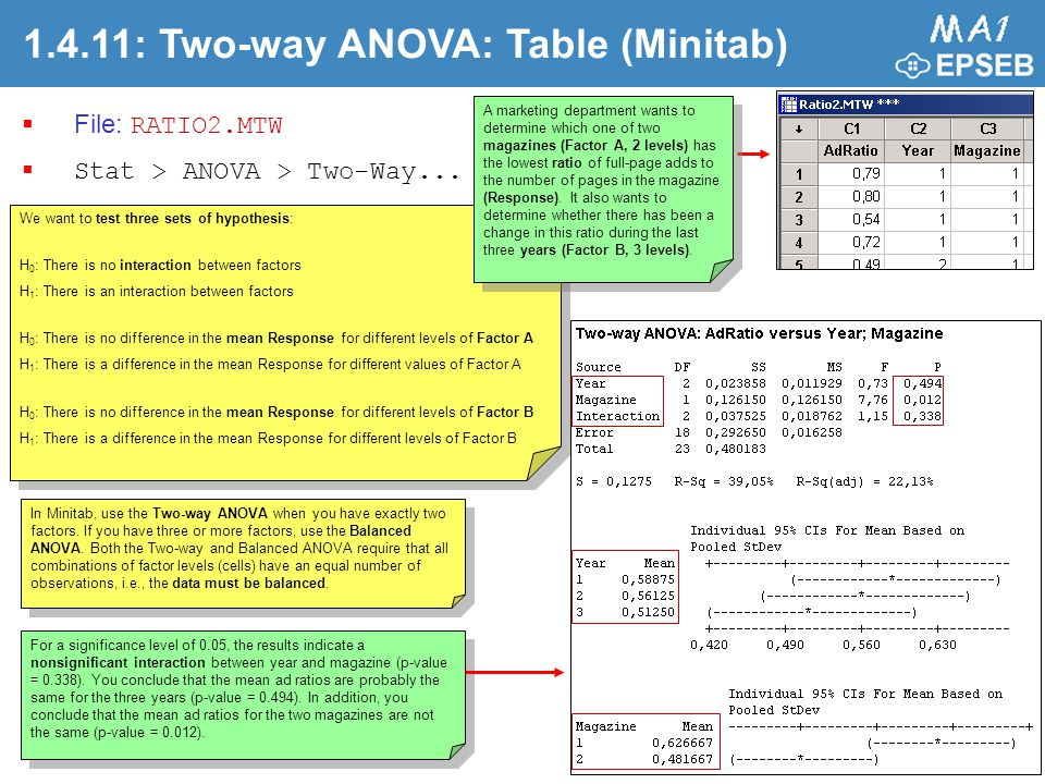 1.4.11: Two-way ANOVA: Table (Minitab)