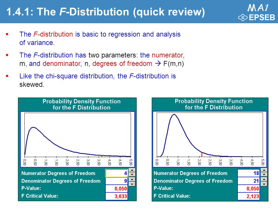 1.4.1: The F-Distribution (quick review)