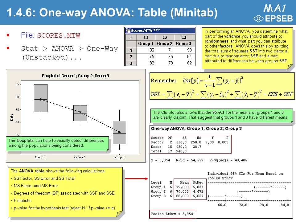 1.4.6: One-way ANOVA: Table (Minitab)