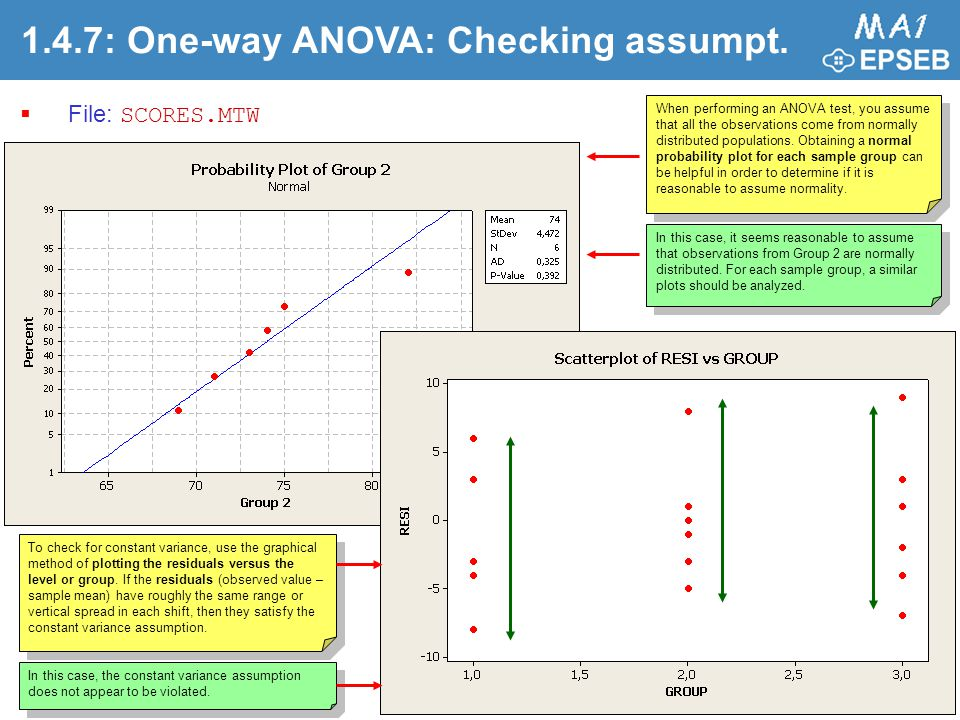 1.4.7: One-way ANOVA: Checking assumpt.