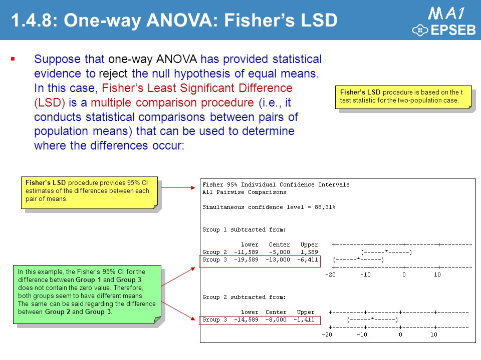 1.4.8: One-way ANOVA: Fisher's LSD