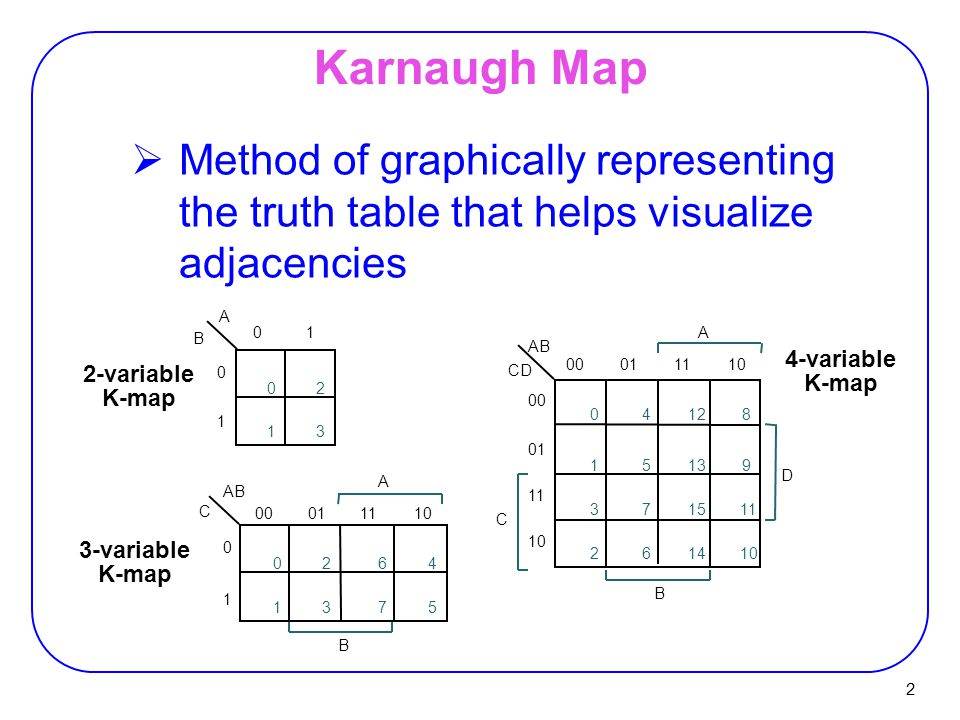 Ppt download for Table karnaugh 6 variables