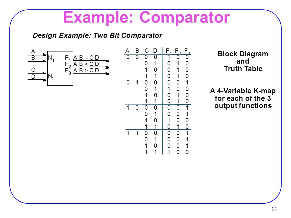 block diagram of 2 bit comparator block diagram of 4 bit synchronous counter بهينه سازي با نقشة کارنو - ppt download