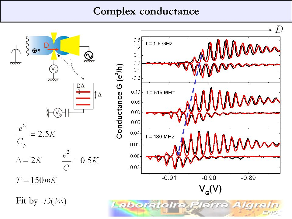 Complex conductance D Fit by