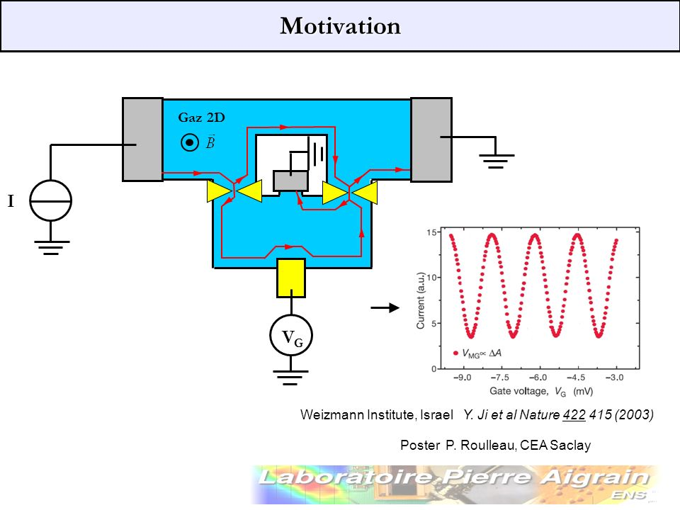 Motivation Gaz 2D. I. VG. Weizmann Institute, Israel Y.