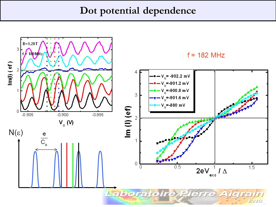 Dot potential dependence