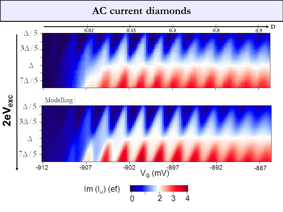 AC current diamonds 2eVexc VG (mV) Im (Iw) (ef) 2 3 4 1 Modelling : D