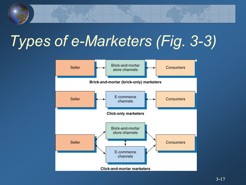 Types of e-Marketers (Fig. 3-3)