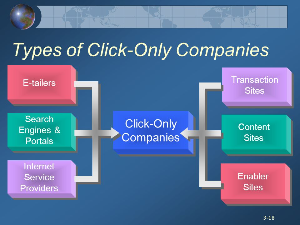 Types of Click-Only Companies