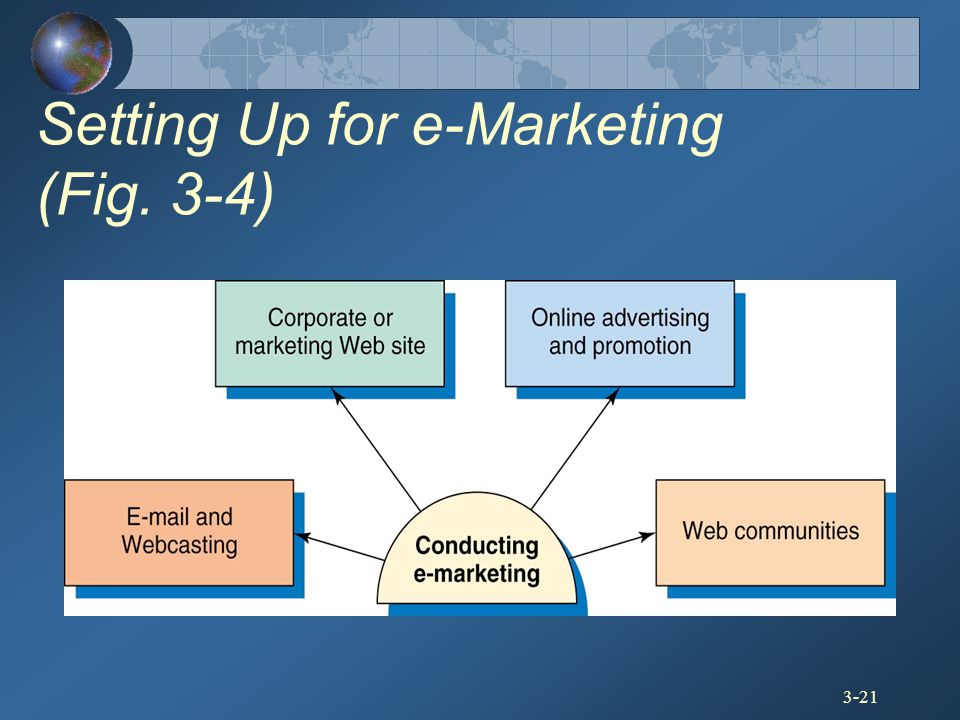 Setting Up for e-Marketing (Fig. 3-4)