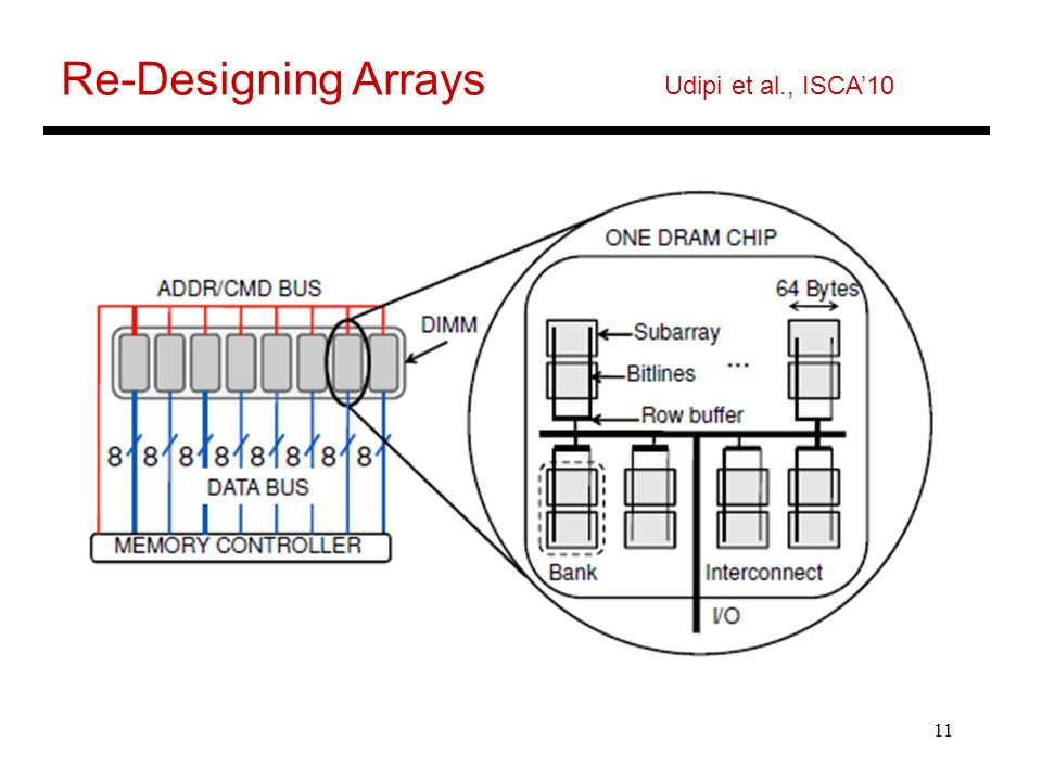 Re-Designing Arrays Udipi et al., ISCA'10