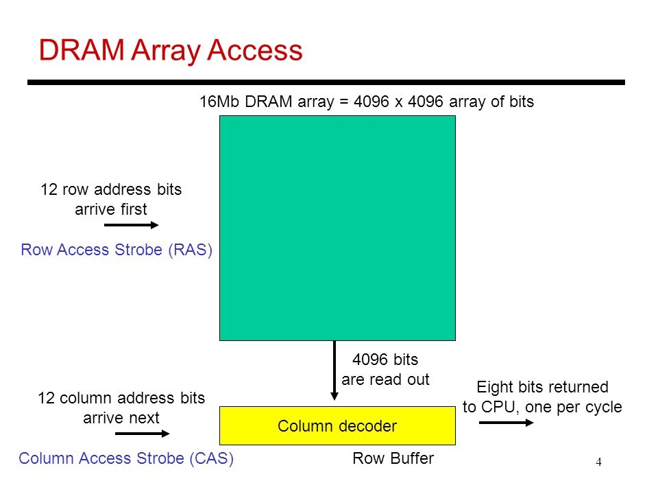 DRAM Array Access 16Mb DRAM array = 4096 x 4096 array of bits