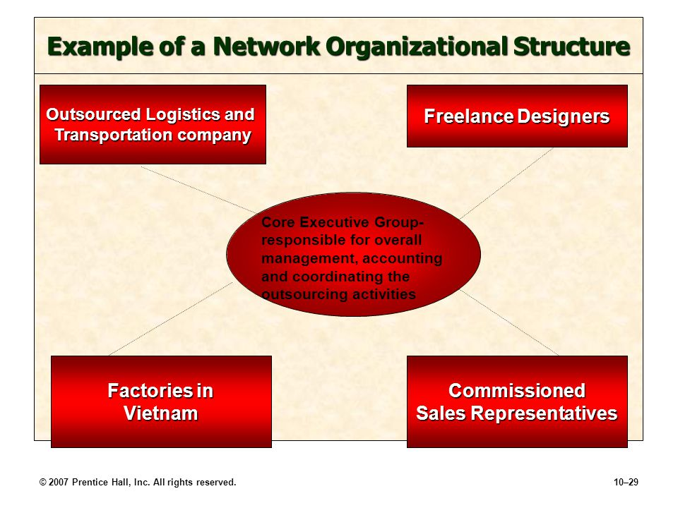 what is virtual network structure The virtual network structure (vns) is a collaboration by establishing strategic  partnerships between the organisation, and its strategic.
