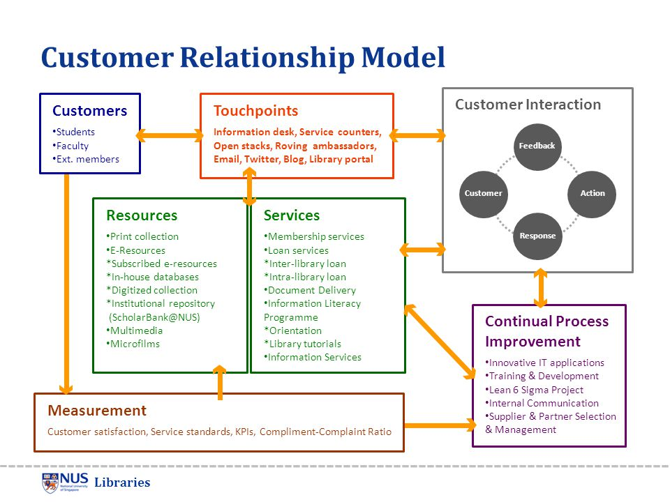 customer relationship models The customer relationship life cycle is a great example of a general cycle for managing your customers its generality is one of its advantages because you can apply it to many different markets but it is important to remember that each market should be treated as a distinct market.