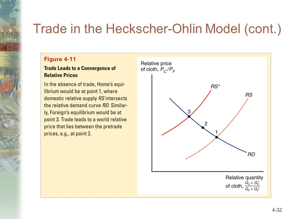 The Heckscher-Ohlin Trade Model