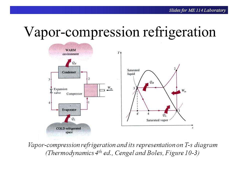 Vapor Compression Refrigeration : Vapor compression refrigeration ppt download