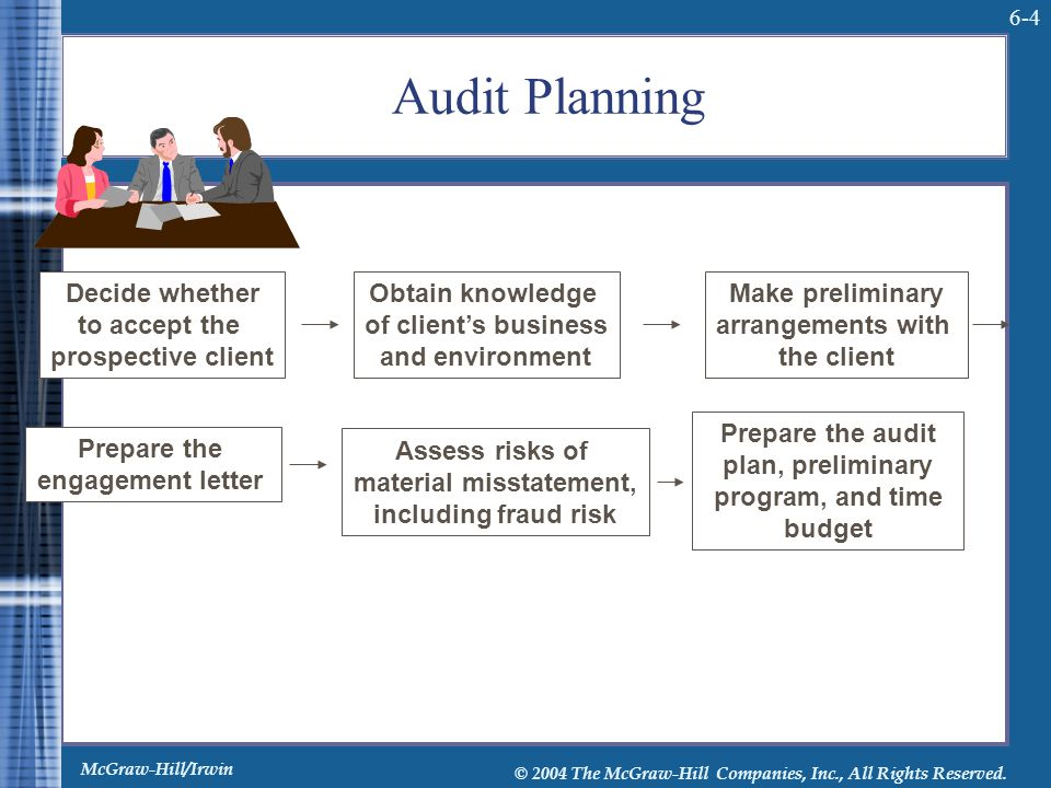 Audit Planning Decide whether to accept the prospective client