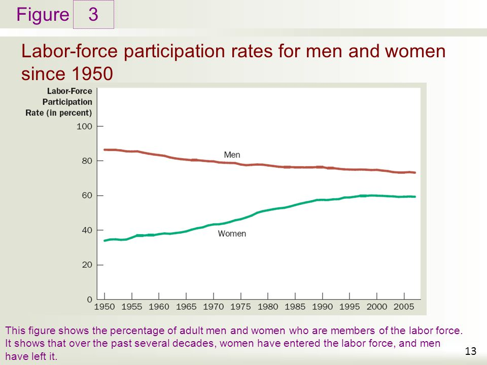 the increase in women participation in the labor force over the decades Female labour-force participation is much lower than men's in  over the past few decades, the labour force  the labour force participation of women remains.