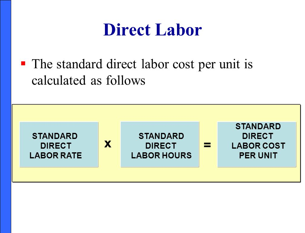 Direct Labor The standard direct labor cost per unit is calculated as follows. STANDARD. DIRECT.