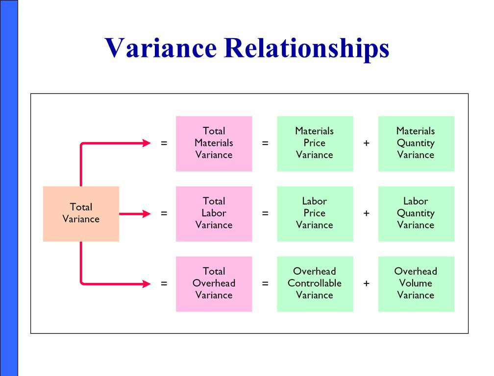 Variance Relationships