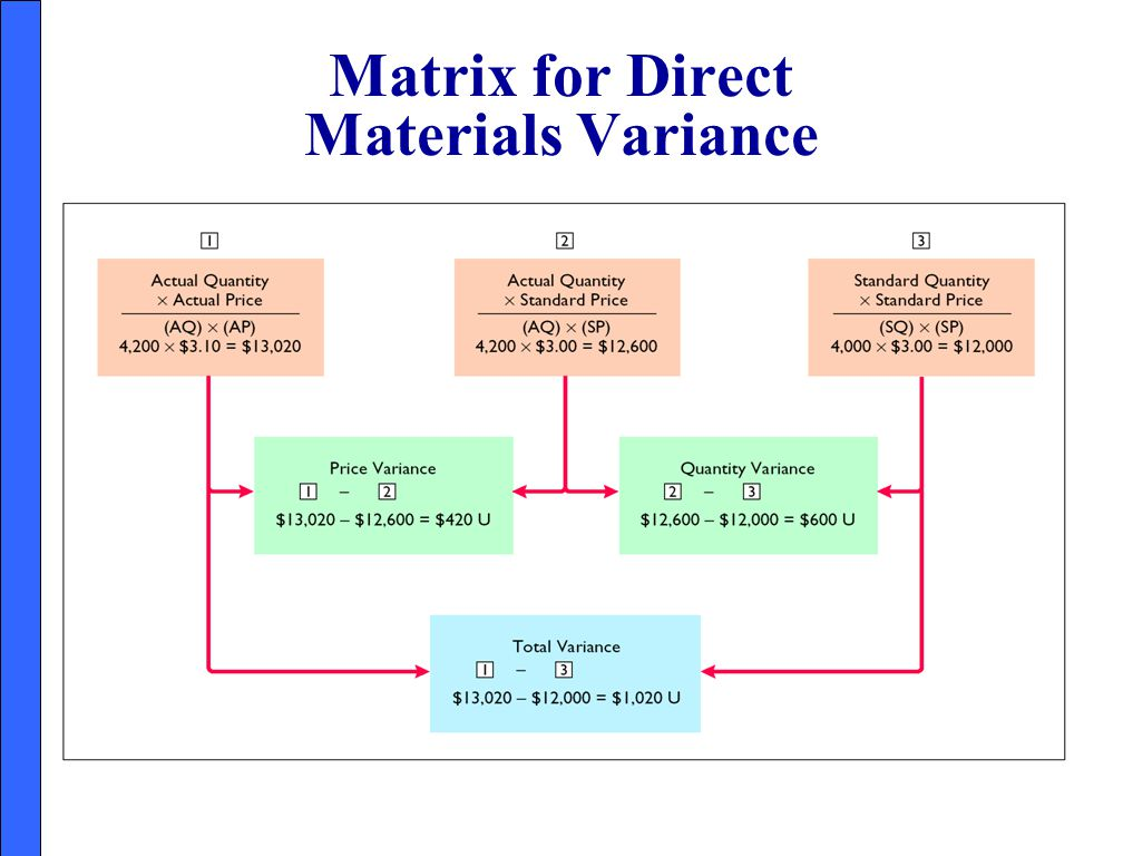 Matrix for Direct Materials Variance