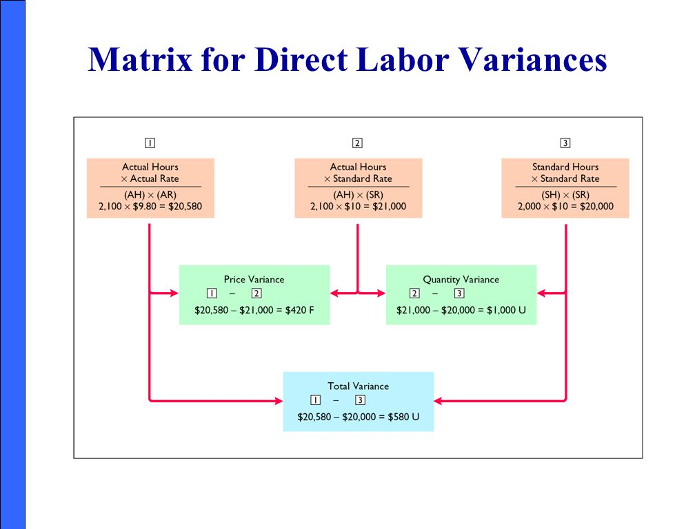 Matrix for Direct Labor Variances