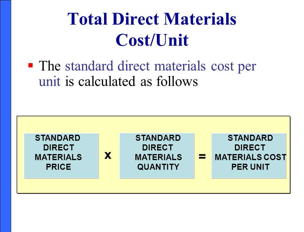 Total Direct Materials Cost/Unit