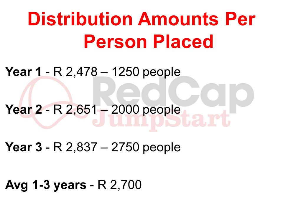 Distribution Amounts Per Person Placed