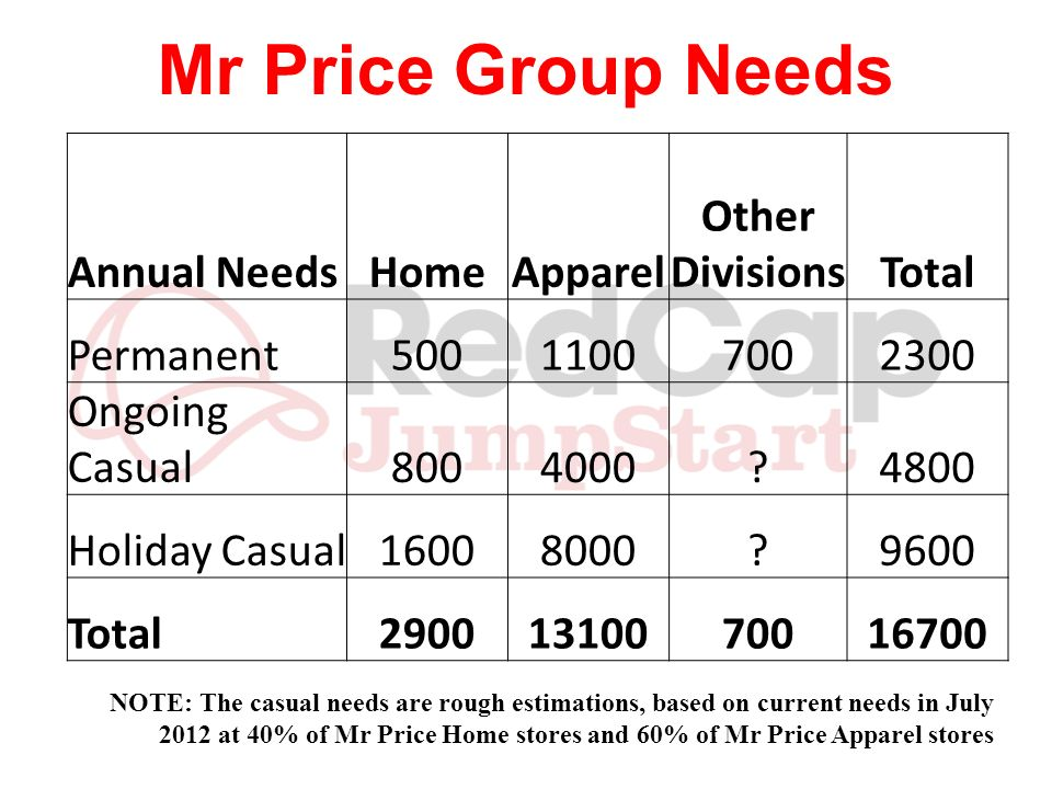 Mr Price Group Needs Annual Needs Home Apparel Other Divisions Total