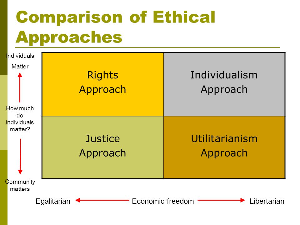 compare and contrast ethics and social responsibility As we focus on the triangle of reputation, relationship, and responsive rectitude, we get a clear picture of the conditions and strategic presentation of.