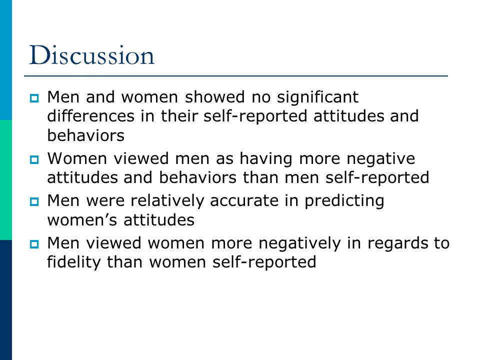 Discussion Men and women showed no significant differences in their self-reported attitudes and behaviors.