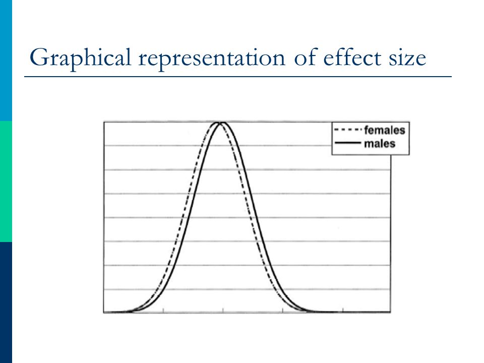 Graphical representation of effect size