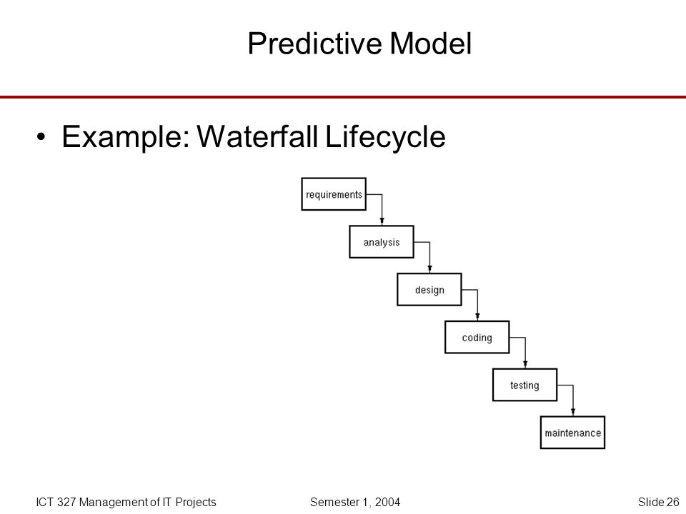 2 1 project management context 2 2 project management for Waterfall project lifecycle