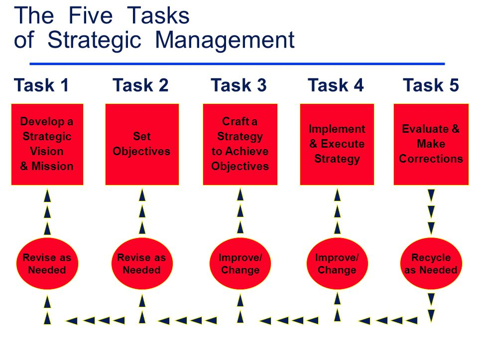 Tasks on strategic change management