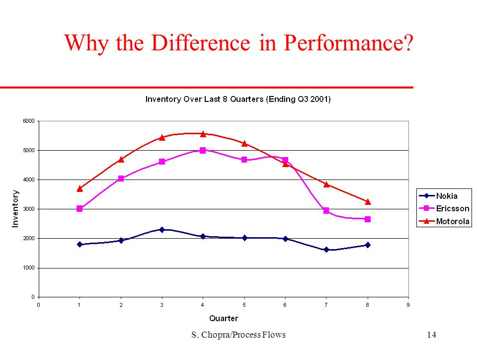 Why the Difference in Performance