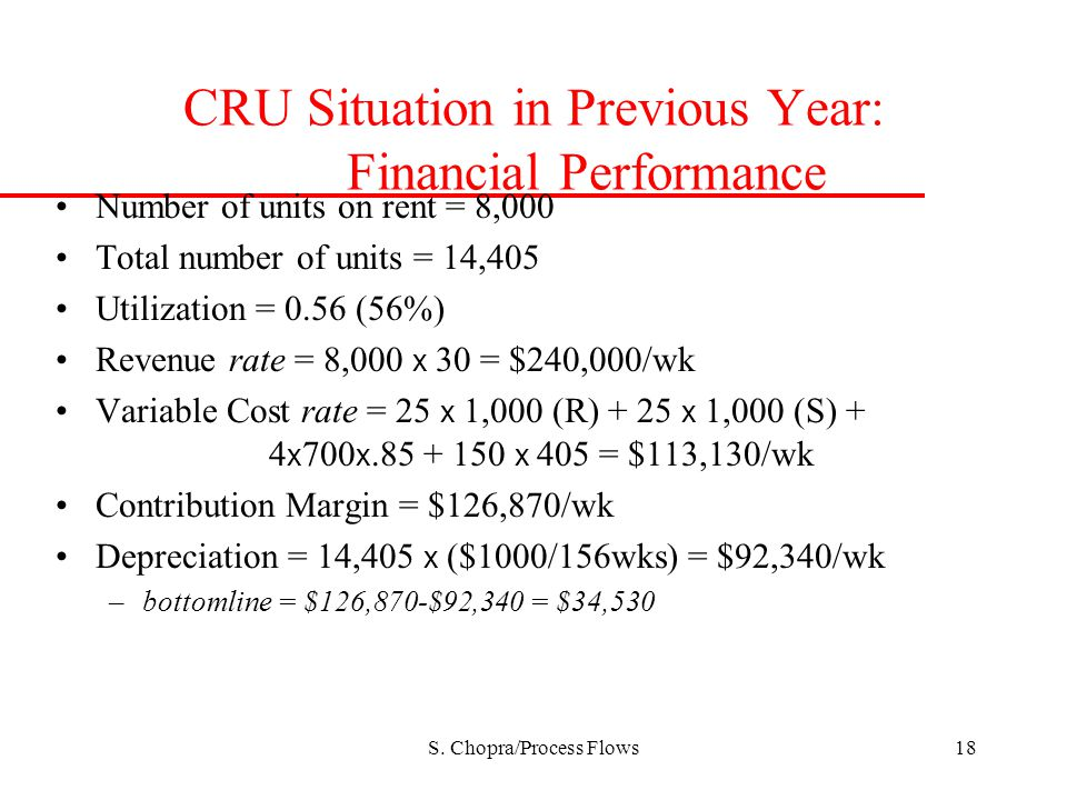 CRU Situation in Previous Year: Financial Performance
